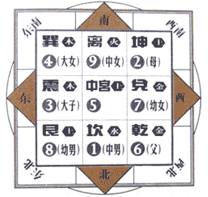 易经九宫八卦九宫格代表的家庭成员