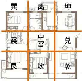 方正的住宅户型九宫格划分